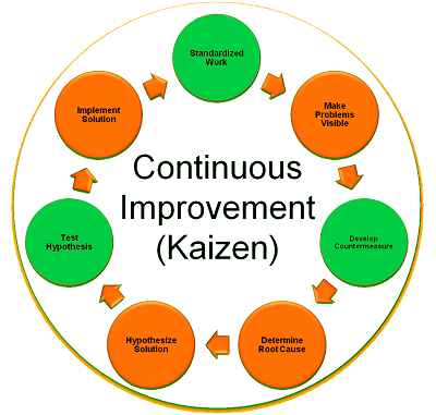 lean improvement cycle in healthcare