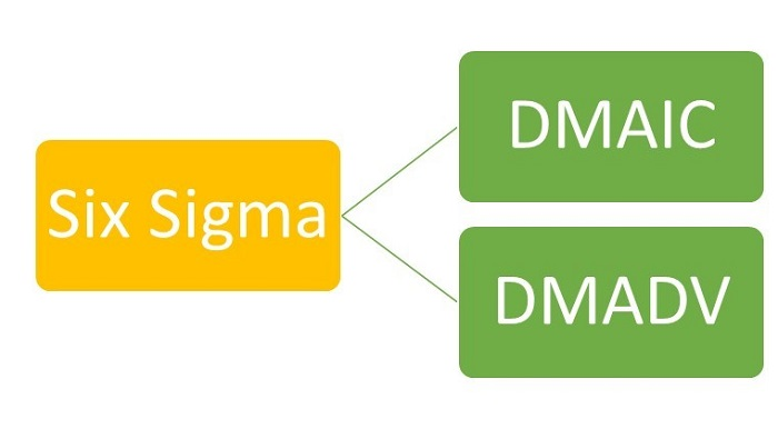 Six-Sigma-Pocess