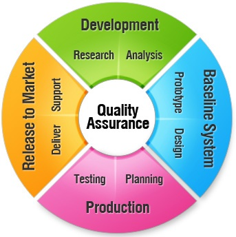 Quality assurance as the demand for