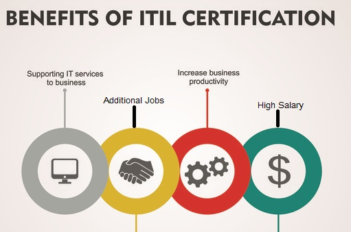 ITIL Certification Importance