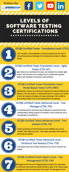 Agile Tester certification, Advanced Test Analyst certification, Advanced Security Tester certification, Advanced Technical Test Analyst certification, ASTQB, ISTQB Certified Tester, ISTQB, Software testers, Software testing,software tester candidates, software testing career, ISTQB Foundation Level Certification, ISTQB exam, ISTQB certification, ISTQB syllabus, ISTQB sample exam questions and answers, ISTQB Advanced Level exam, ISTQB Advanced Level Certification