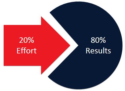 Six Sigma Tools Pareto Chart Process Exam