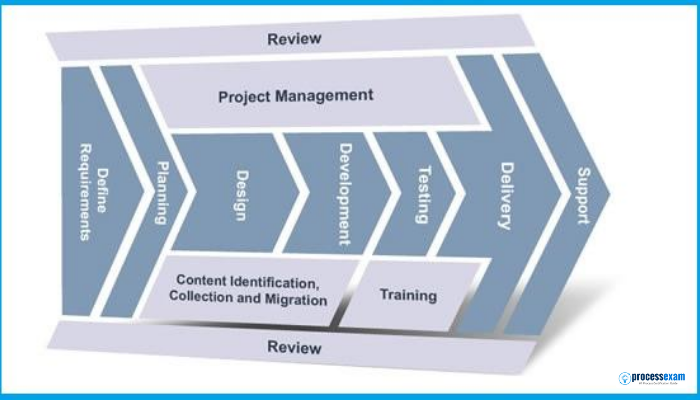 Information Technology Infrastructure Library (ITIL), Kanban, PRINCE2, Project Management Methodologies, Project Managers