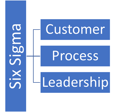Key components of Six Sigma