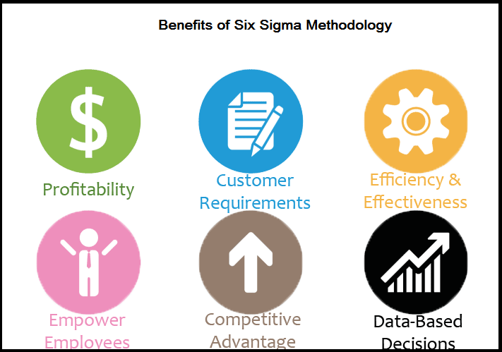 advantages of six sigma methodology