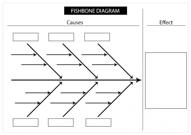 Learn how to use the fishbone analysis tool process exam process fishbone analysis ccuart Images