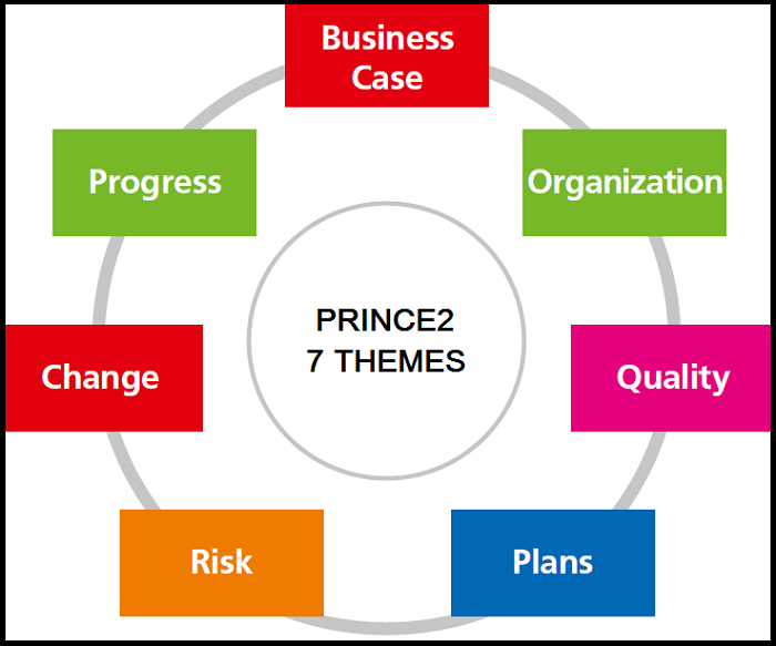 the 7 themes of PRINCE2