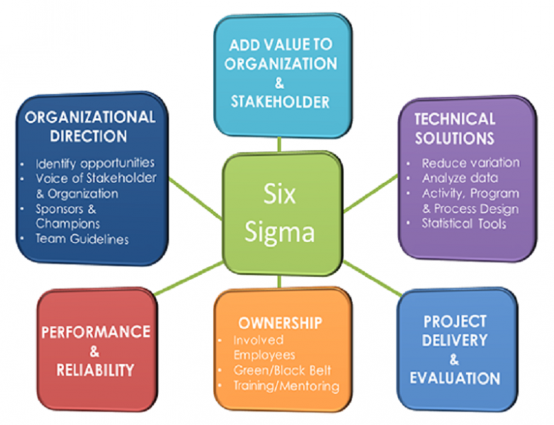 decision making tools for six sigma