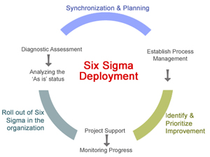 Six Sigma, Six Sigma Exam, Six Sigma Certification, Six Sigma Deployment