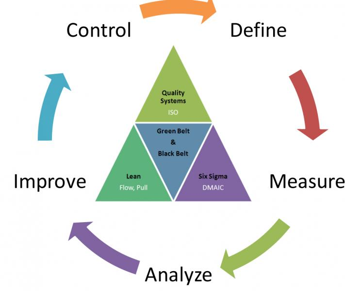 Six Sigma is distinct in approach