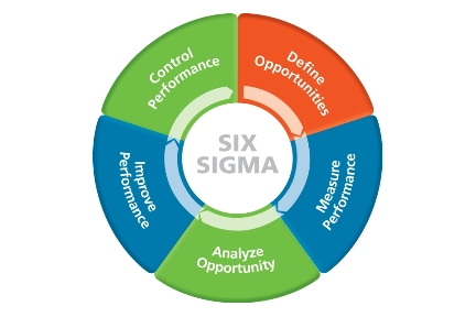 Six Sigma, Six Sigma Black Belt, Six Sigma Exam, Six Sigma Certification
