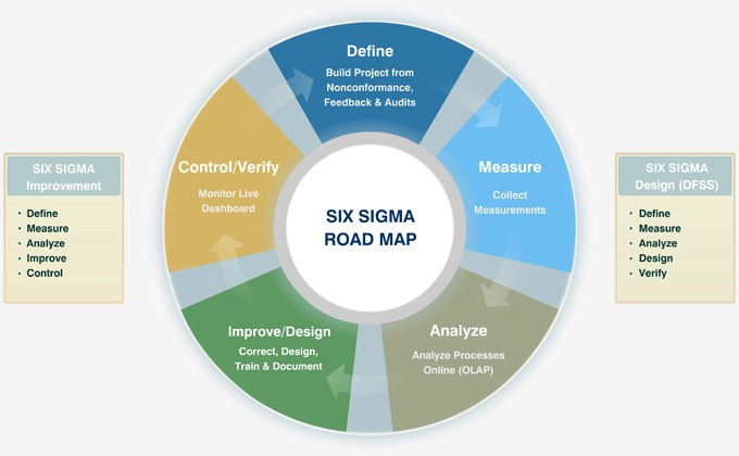 quality improvement with six sigma